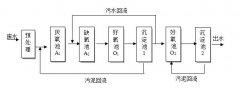 A2O2工艺流程介绍