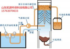 含油污水处理工艺-拓源环保