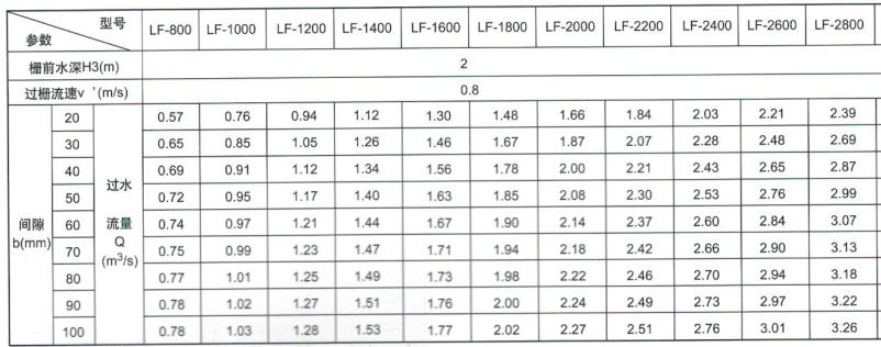 回转式粗格栅除污机性能表